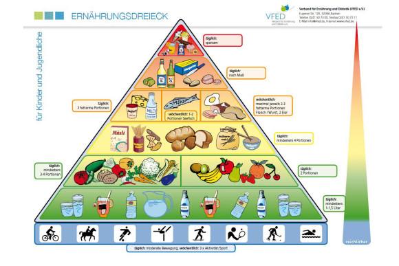 2013-03-07-grafik-gesund-essen